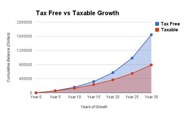 Graph - Taxable vs Non-Taxable Growth