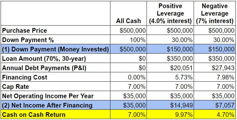 chart showing return on investment with positive and negative leverage - Go, No-Go System Investment Property