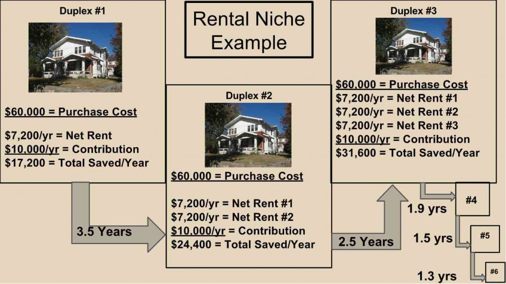 Rental Niche - Growth Example - IRA Investing