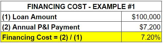 chart of financing cost example 1 - Go, No-Go System Investment Property