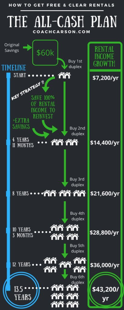 Infographic - detailed - All-Cash Plan to Free & Clear Rental Properties