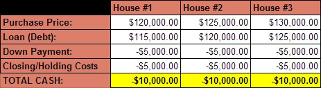 Buy3-Sell2 - chart of 3 house purchase
