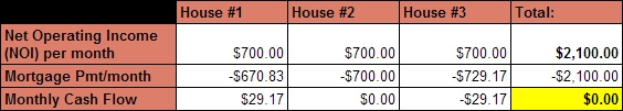 Buy3-Sell2 - income from 3 houses
