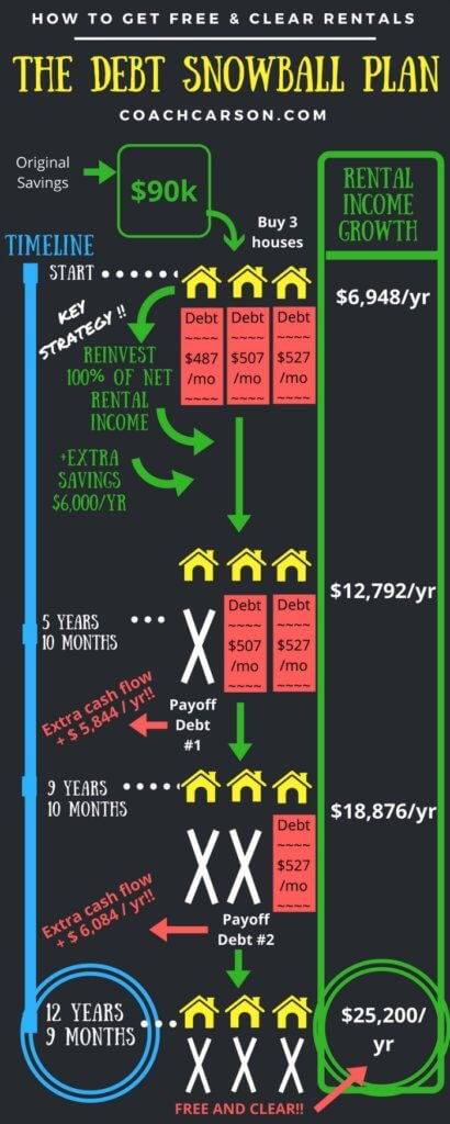 Debt Snowball Plan - Free & Clear Rentals - Infographic