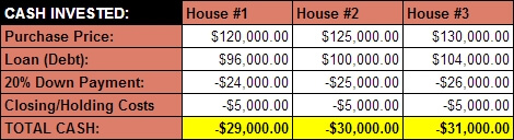 Snowball Plan - chart of 3 house purchase