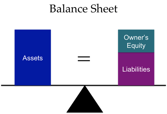 a definition role and importance of a balance sheet in business Definition: a written document if your business plan is for an existing business, the balance sheet from you should not embark on your new business without a.