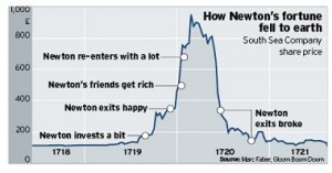 Sir Isaac Newton Proves How to Be an (Un)Intelligent Investor