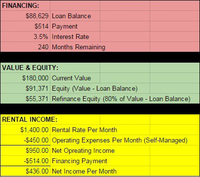 How to Save For College With Real Estate Investing - House 2 - Current Stats