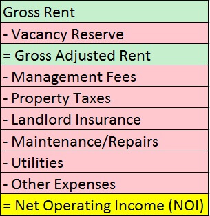 The Real Estate Game - NOI - Net Operating Income