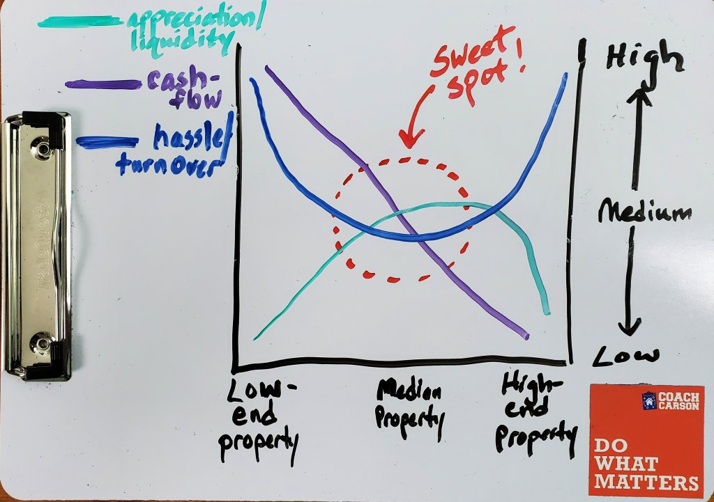 Sweet spot graph - good real estate investments
