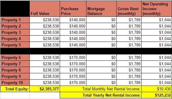 Case Study: $100,000 Per Year Rental Income - Coach Carson