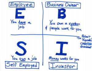 CASHFLOW Quadrant Robert Kiyosaki Financial Security