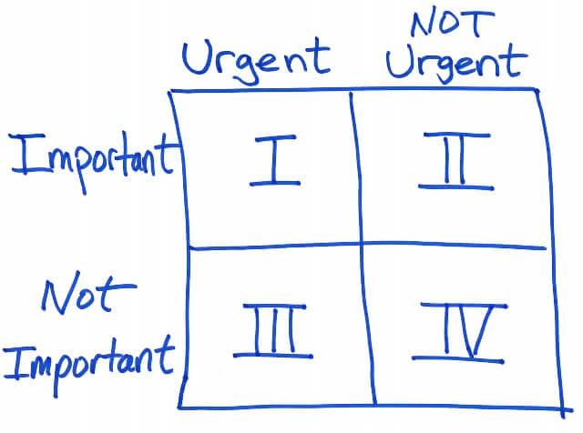 4 quadrant time management Stephen Covey Important Urgent