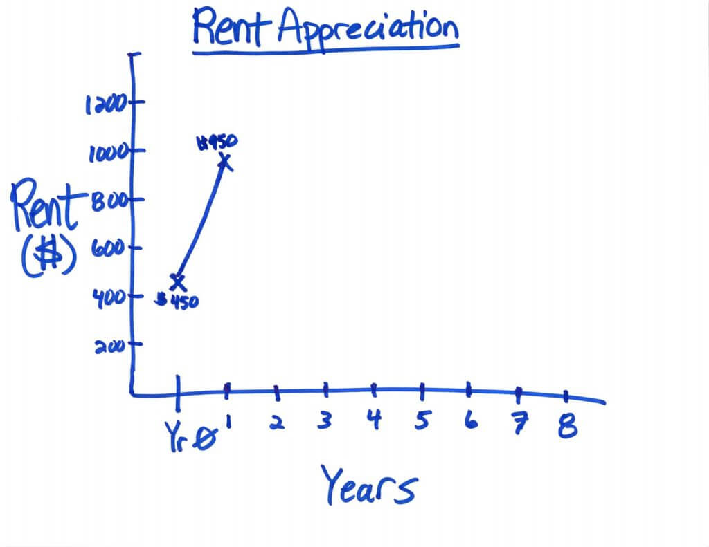 Rent Appreciation Chart - Part 1