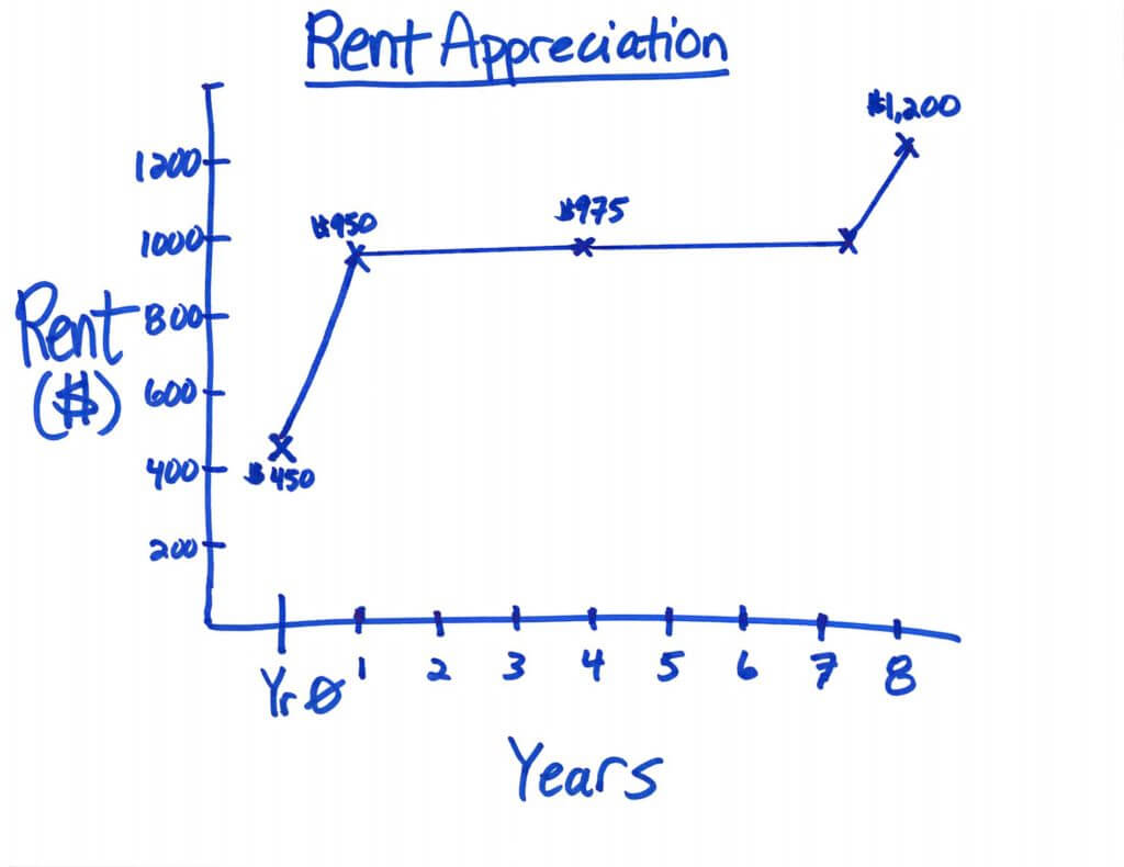 Rental Appreciation Chart - Part 2