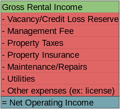 Net Operating Income - Cash-on-Cash Return Article