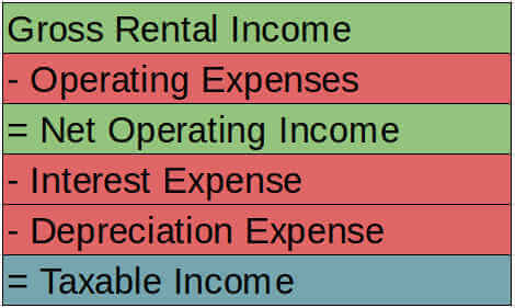 How To Figure Out Depreciation On Rental Property