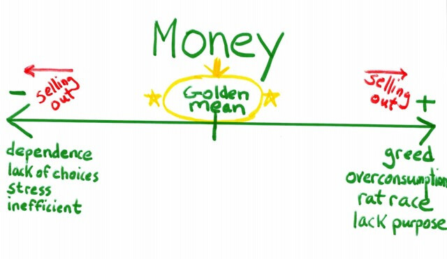 diagram of the golden mean of money with excesses like greed, over-consumption, and lack of purpose and the deficiencies like dependence, lack of choices, and inefficiency - - What Suze Orman Got Wrong About the FIRE Movement