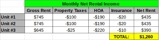 net rental income - 3 properties