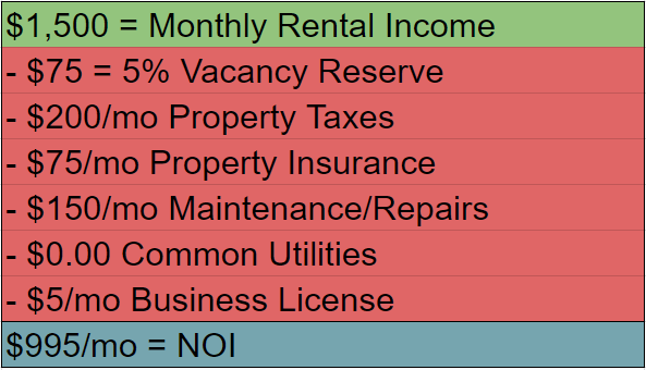 Net Operating Income Example
