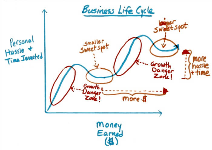 Go Small or Go Home - Business Life Cycle Graph 2