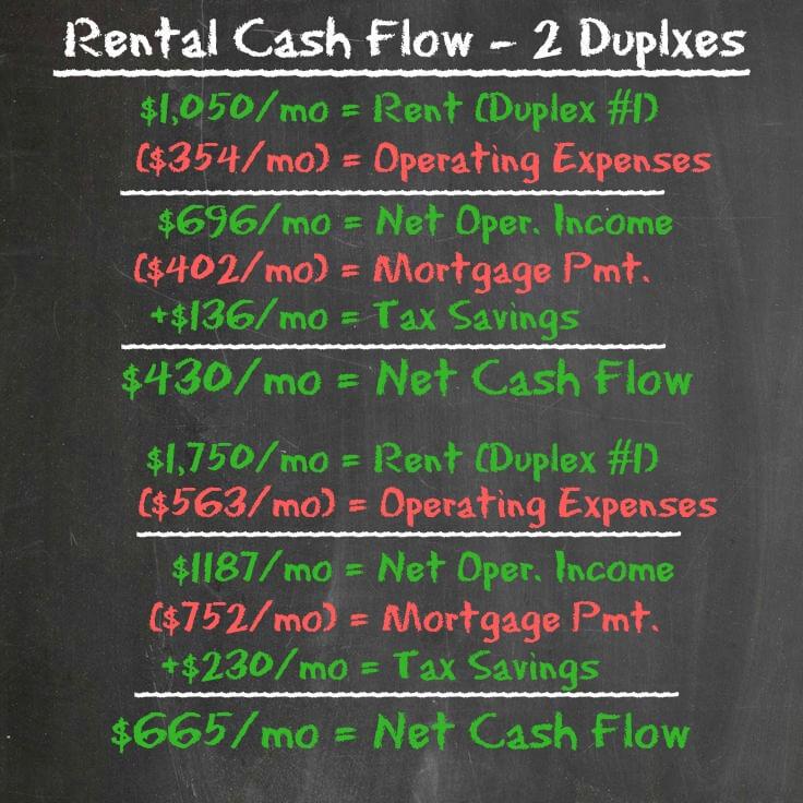 Total cash flow - 2 duplexes - Housing Battle - Dream Home vs House Hacking
