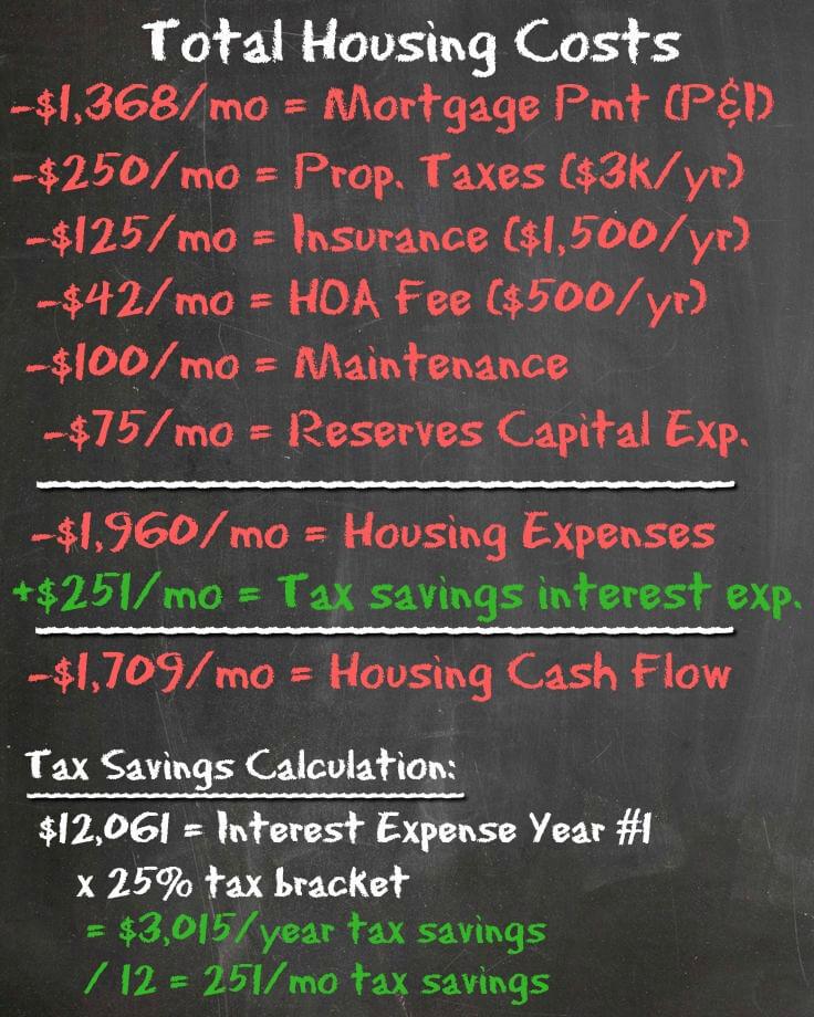 Dream House - Housing Expenses - Housing Battle - Dream Home vs House Hacking