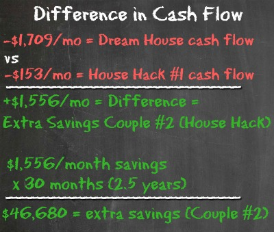 Difference in Cash Flow - DH vs HH1 - Housing Battle - Dream Home vs House Hacking