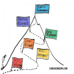 Drawing of Destination Financial Independence - Mountain, flags, milestones
