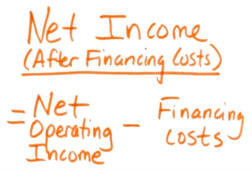 Net Income After Financine - How to run the numbers For Rental Properties