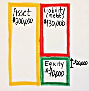 balance sheet 3 - How to run the numbers for rental properties