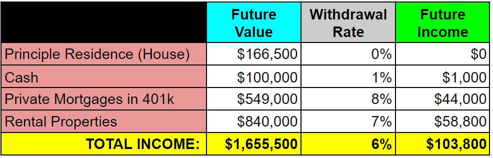 example 3 - future income after retirement