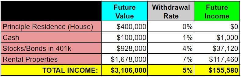 retire real estate investing - example 1 - future income