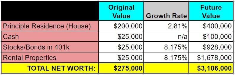 retire real estate investing - example 1 - future value