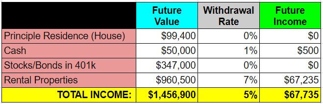 example 2 - future income after retirement