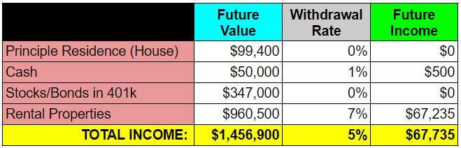 retire real estate investing - example 2 - future income