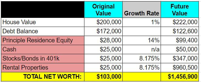 retire real estate investing - example 2 - future value