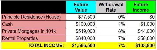 retire real estate investing - example 3 - future income