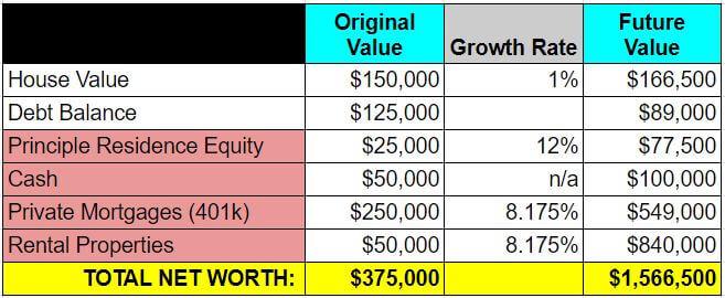 retire real estate investing - example 3 - future value