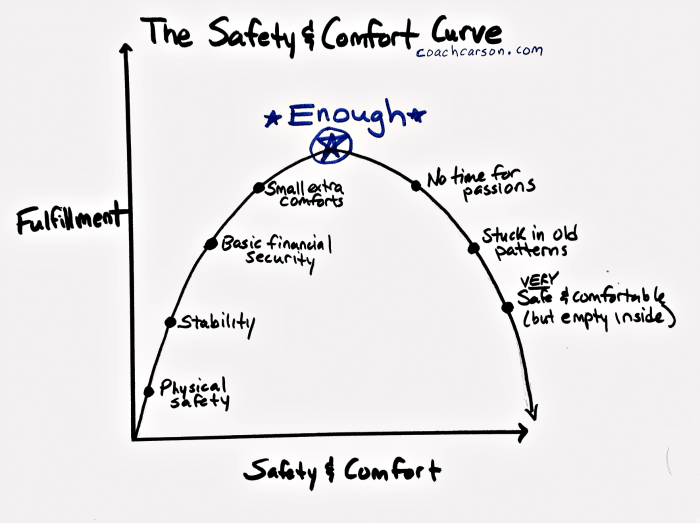 graph of safety and security curve
