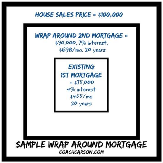 Sample Wrap Around Mortgage