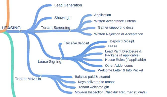 Long Distance Landlording 101 - Leasing Process Mindmap