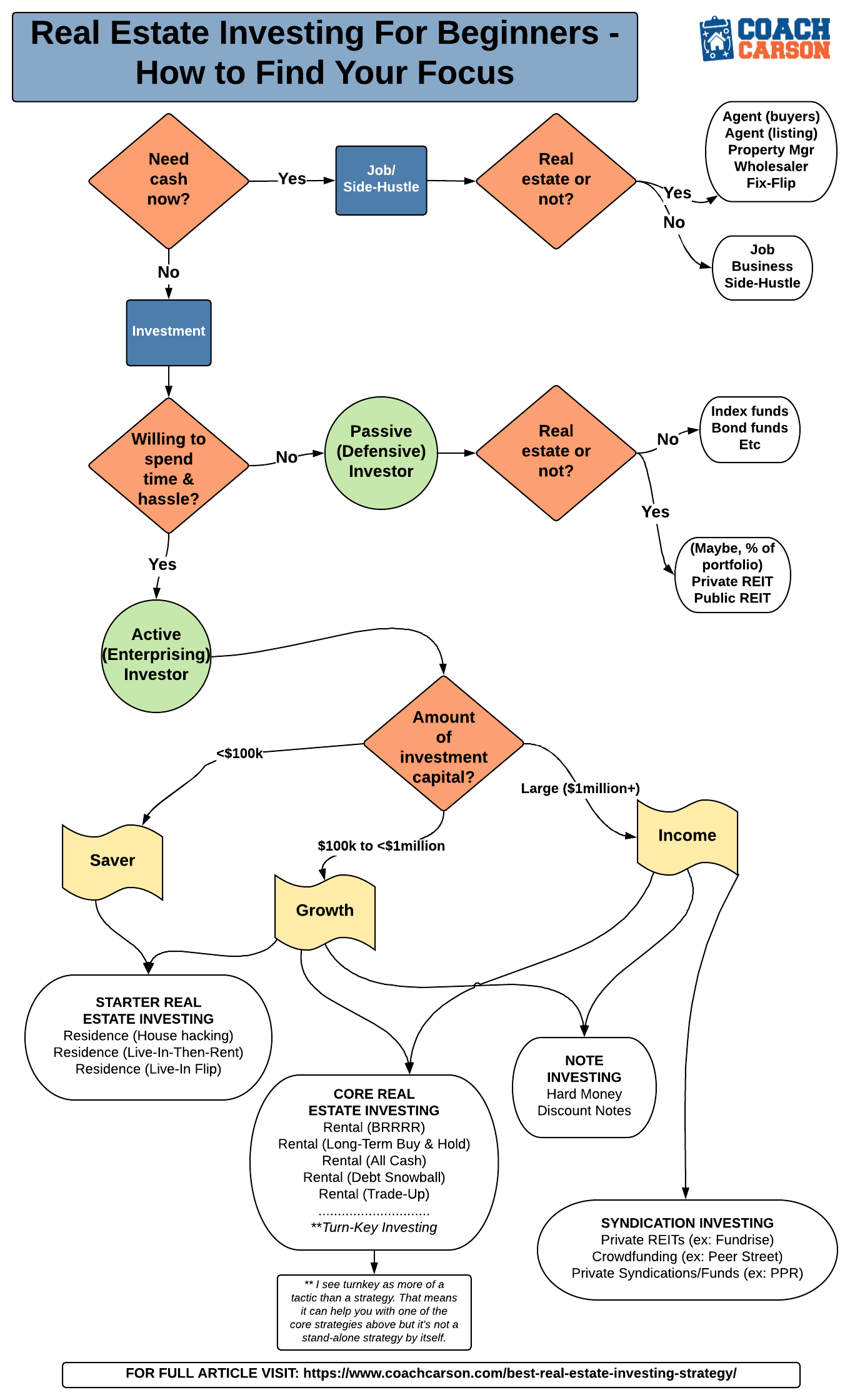 flow chart - Real Estate Investing For Beginners - How to Find Your Focus