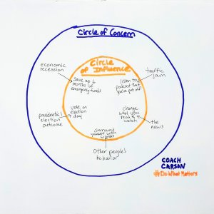 Circle of Concern and Circle of Influence - drawing by Chad
